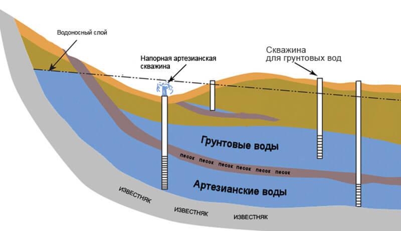 Зависимость уровней грунтовых вод от напорных