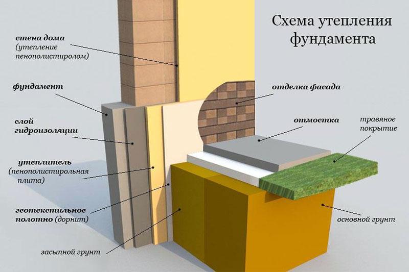 Общая схема утепления ленточного основания