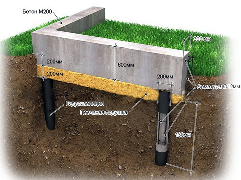 Схематичное устройство фундамента на буронабивных опорах