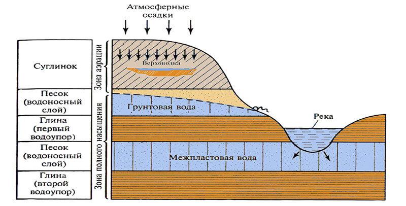 Классификация подземных вод по условиям в земной коре