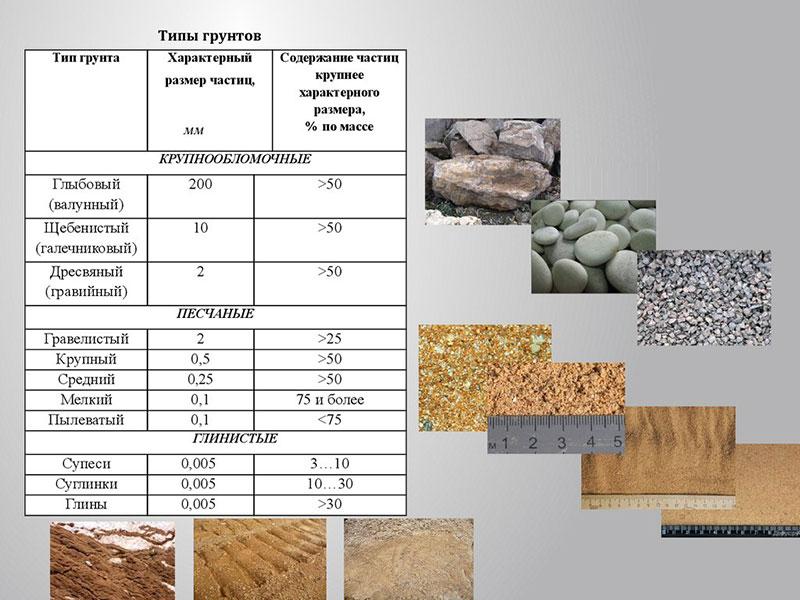 Типы и свойства грунтов
