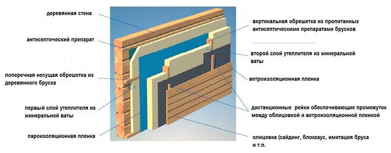 Структурная схема утепления дома из бруса