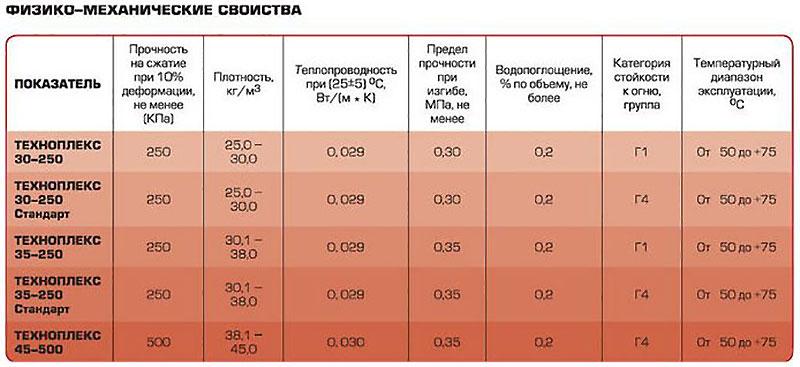 Характеристики пеноплекса разных марок