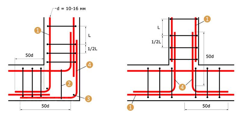 Армирование углов и примыканий ленточного основания