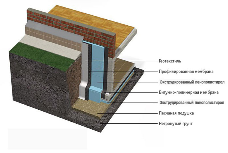 Распределение слоев при утеплении фундамента ЭППС