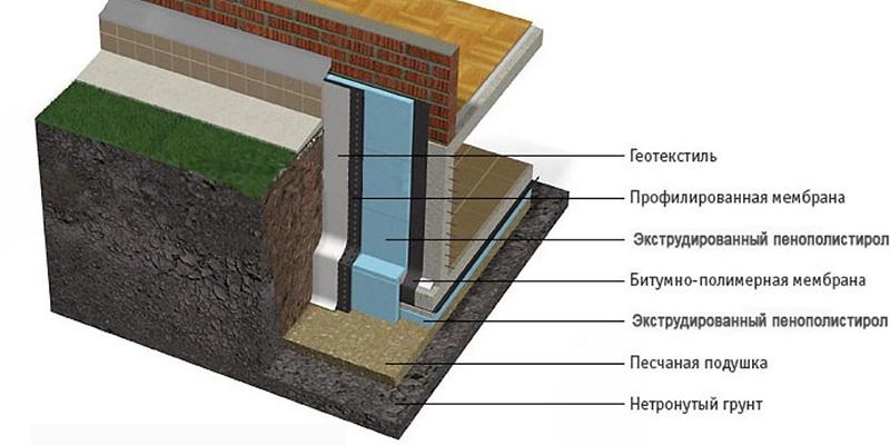 Упрощенная схема утепления фундамента снаружи