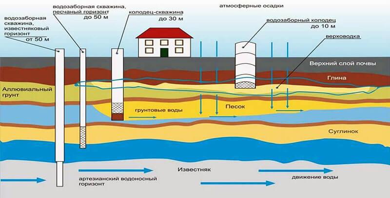Обустройство источников питьевой воды в зависимости от уровня подземных вод в грунте