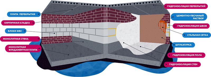 Схема нанесения проникающей гидроизоляции