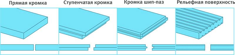 Разновидности плит пеноплекса