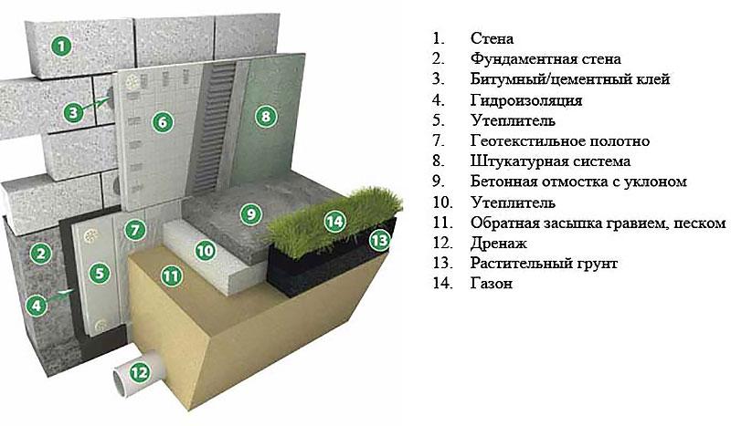 Утепление и гидроизоляция бетонной ленты