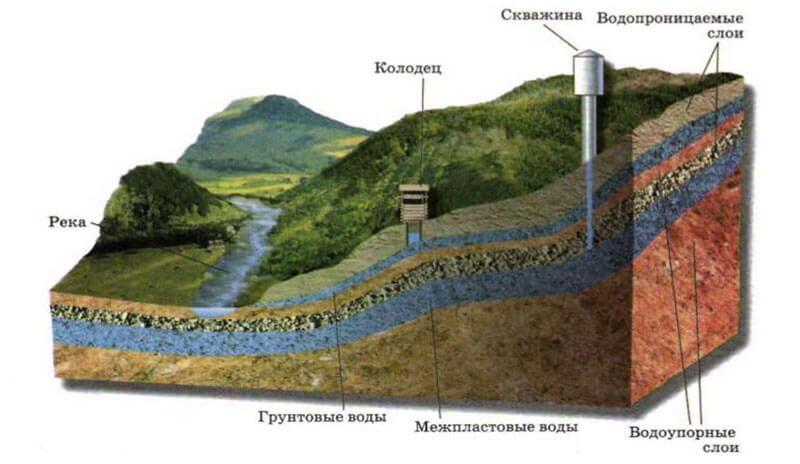 Расположение грунтовых вод в природе