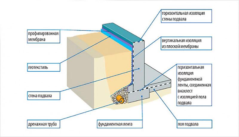 Схема укладки вертикальной изоляции