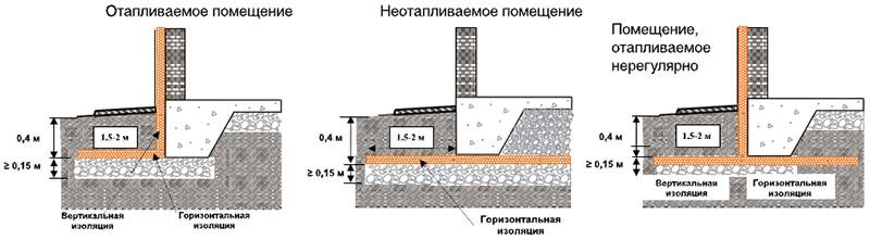 Схема утепления пеноплексом фундамента разных помещений