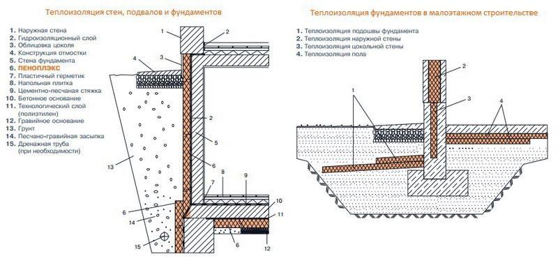 Схема утепления стен фундамента с подвалом