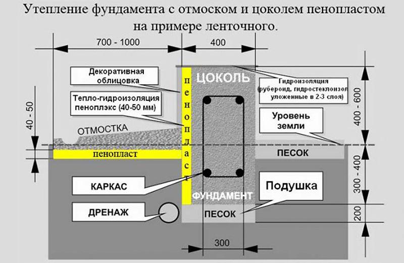 Утепление ленточного фундамента и цоколя пенопластом