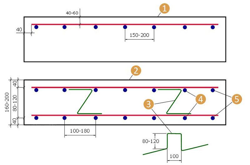 Схема вязки арматурных прутьев