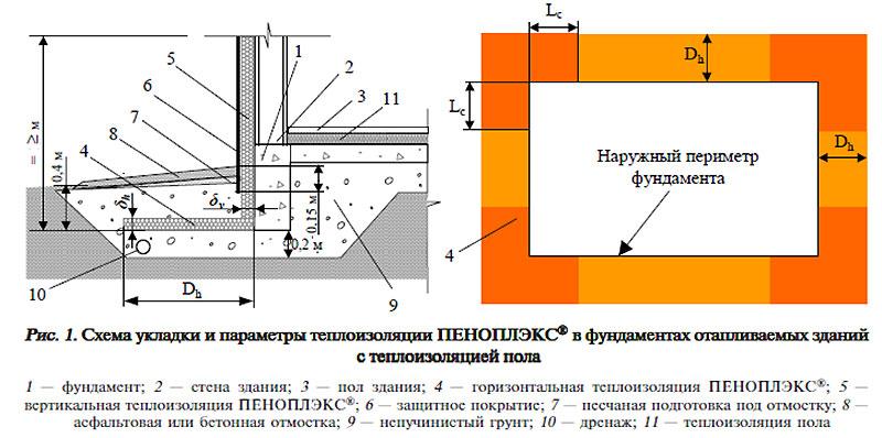 Теплоизоляция фундамента в фундаменте с отоплением подвала