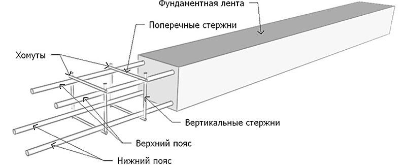 Расчет вертикальной арматуры