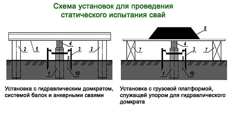 Схема статического испытания свай