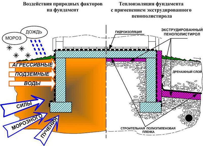 Утепленная отмостка и монолитный фундамент