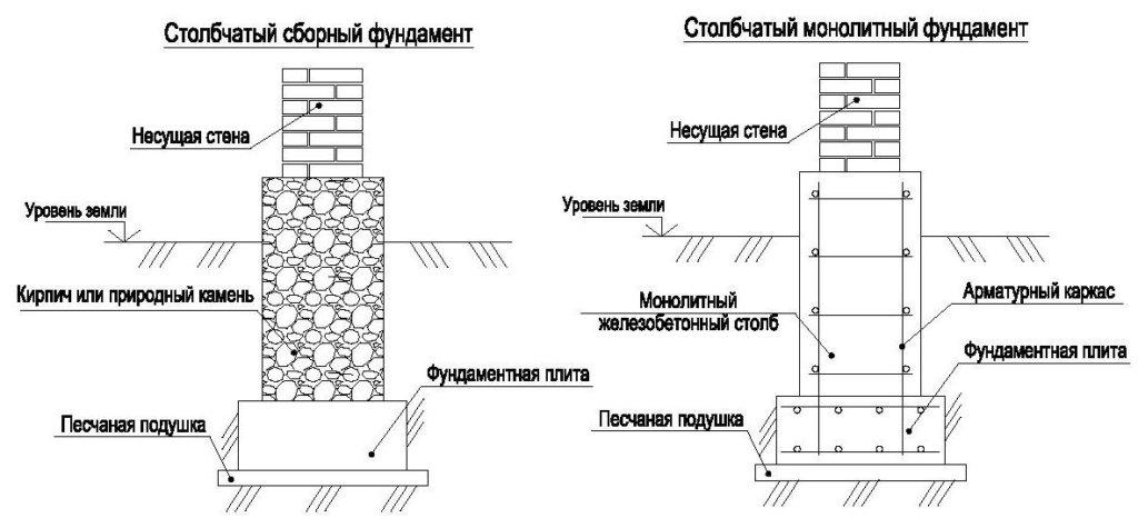 столбчатый фундамент схемаф