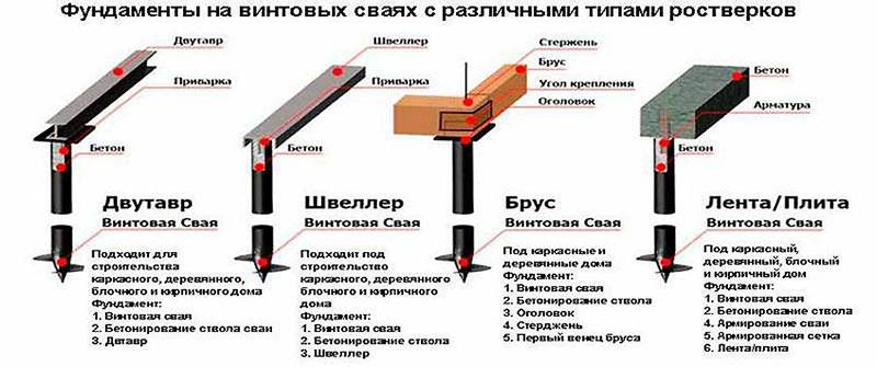 Разновидности свайно-винтовых фундаментов