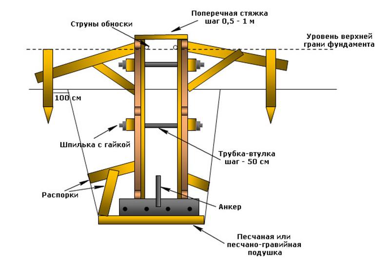 Опалубка ростверка фундамента ТИСЭ