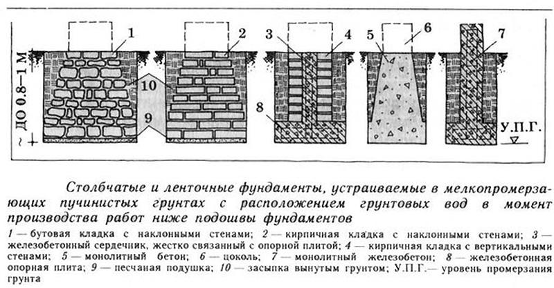 Конструкции разных фундаментов