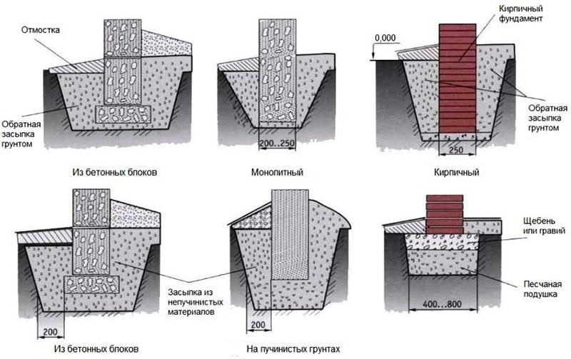 Сравнение разных типов фундаментов