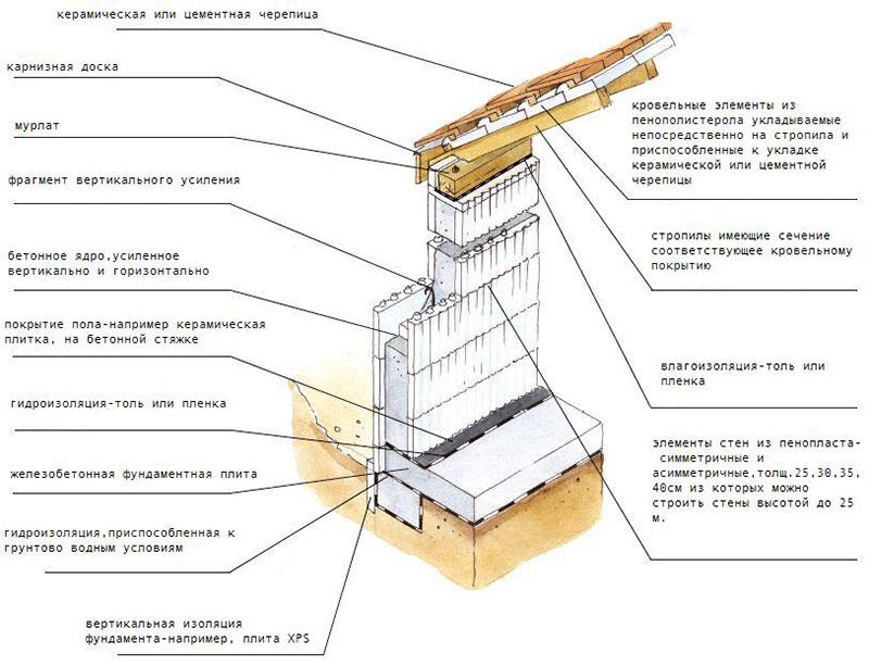 Устройство опалубки для фундамента здания