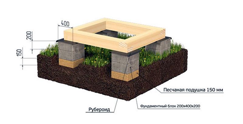 Мелкозаглубленный фундамент с деревянным ростверком