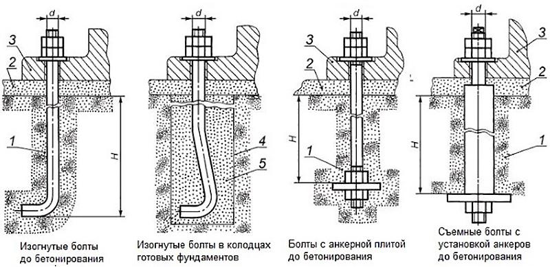 Тип крепления анкеров в железобетоне
