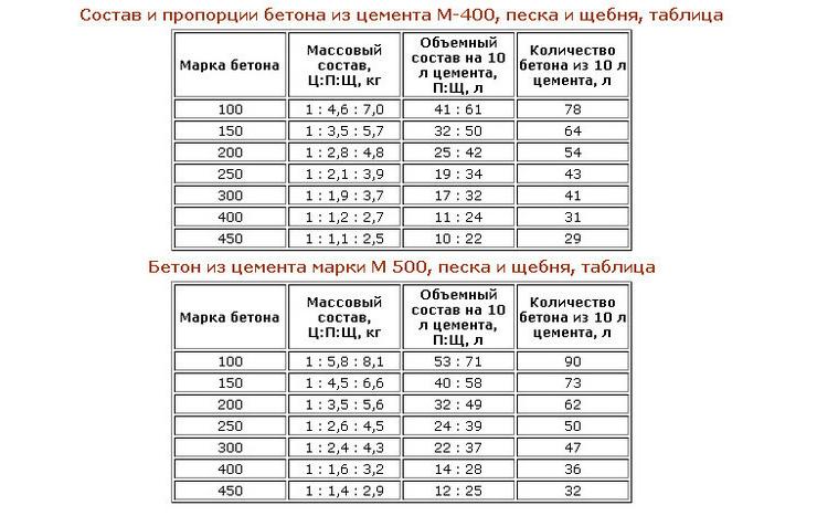 Таблица состава и пропорций бетонной смеси