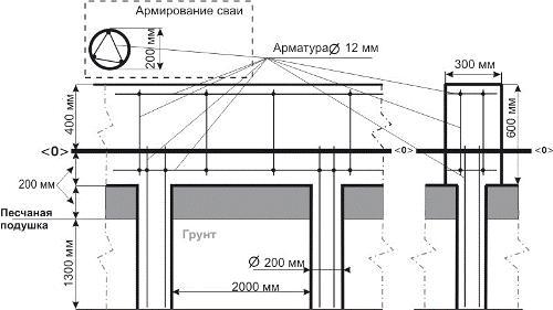 Общая схема свайно-ленточного фундамента выглядит следующим образом