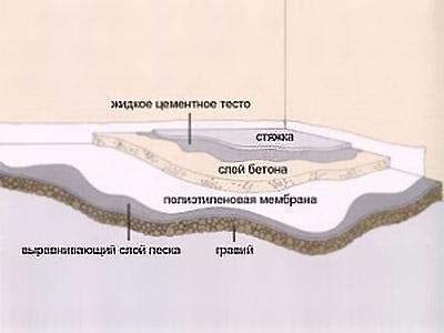 Схема бетонированной площадки
