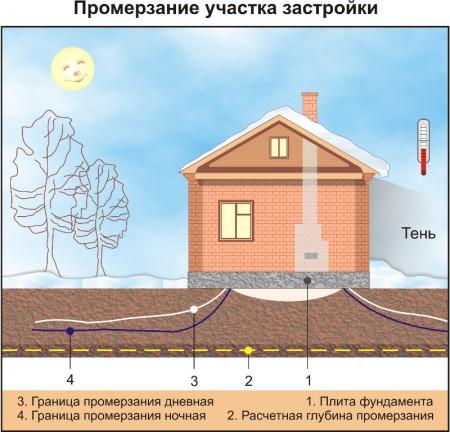 Ленточный фундамент ключ калькулятор область Мытищинский район