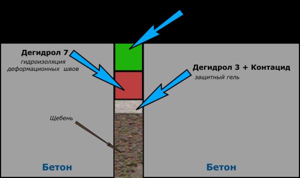 Гидроизоляция деформационного шва