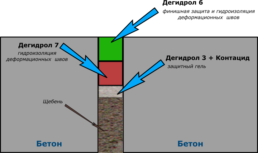 деформационного шва