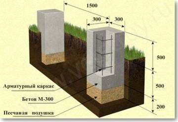 Как сделать прочнее бетон или