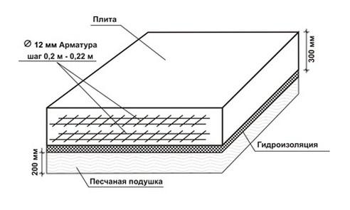 Монолитная плита в разрезе