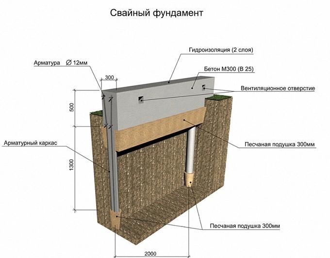 Схема свайного фундамента под газобетон