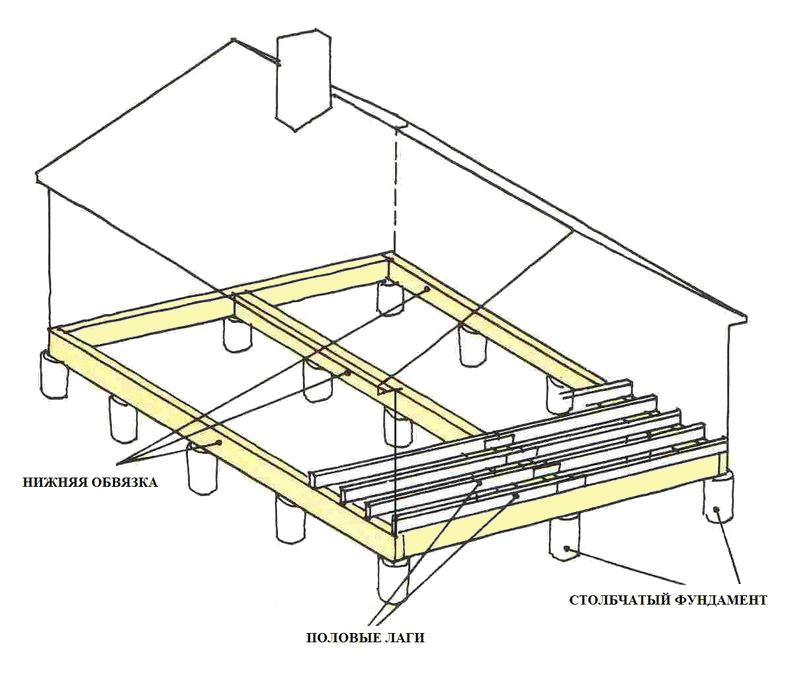 схема столбчатого основания из древесины