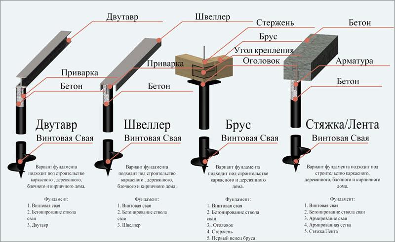 Схемы разных фундаментов на винтовых сваях