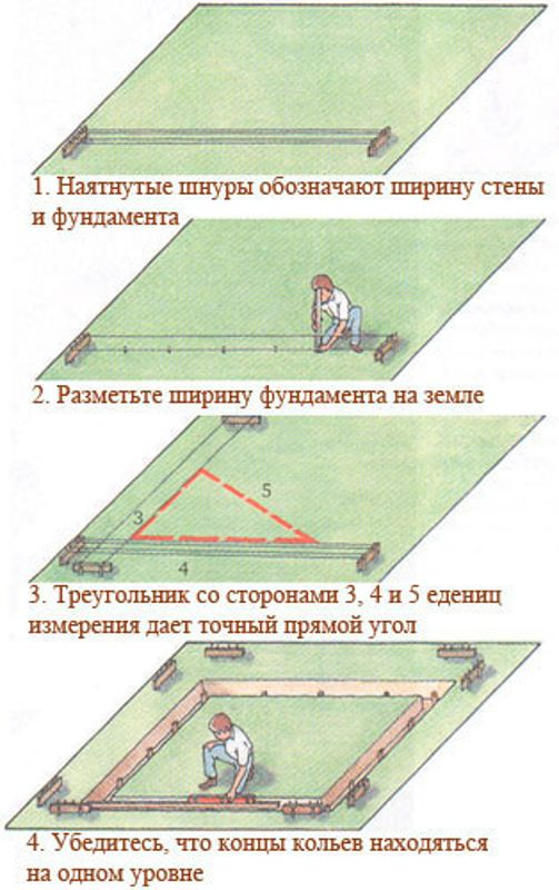 Разметка по этапам