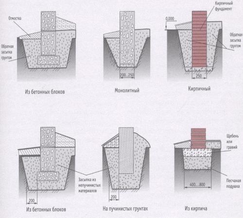 Виды ленточных фундаментов.