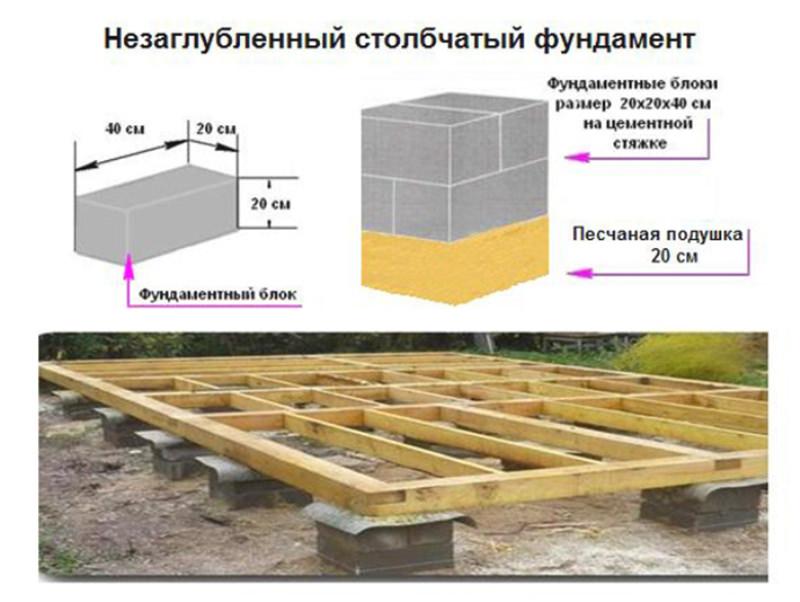 Опорно-столбчатый фундамент делается под одноэтажные деревянные дома, хозяйственные строения и бани.