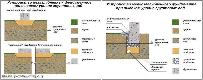 Влияние грунтовых вод на фундамент