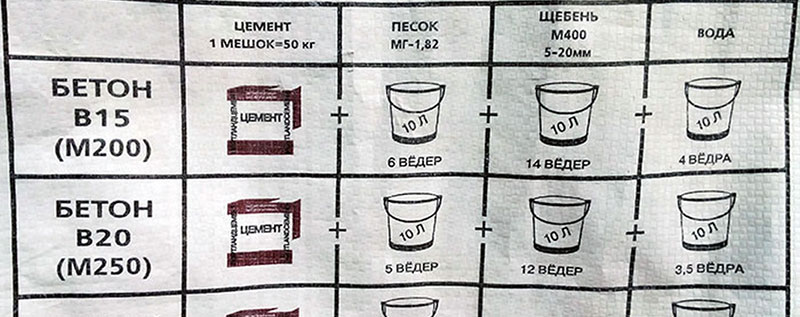 Объемное соотношение заполнителей в бетоне