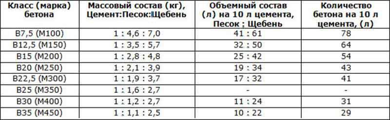 Данные для ручного расчета объема бетона