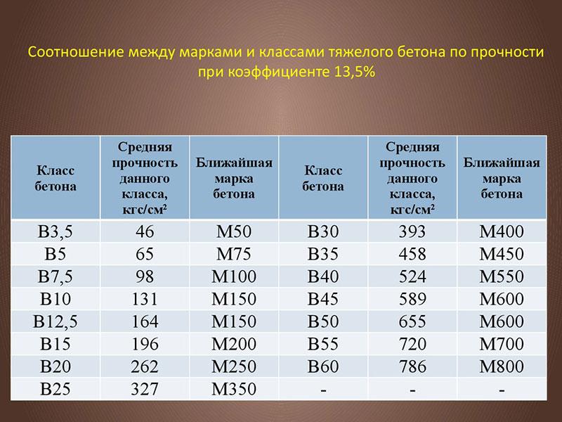 Соотношение классов и марок